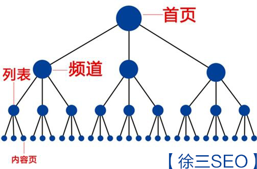 网站内链优化结构如何进行布局