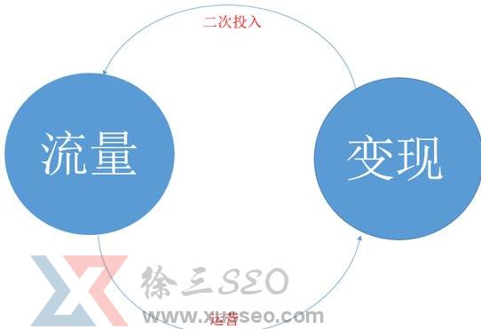 【百合seo培训】互联网公司流量变成现金的方式