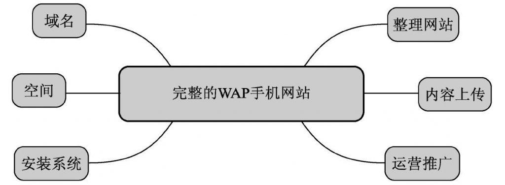 wap网站是什么意思