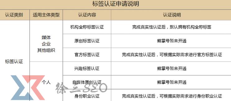 【杭州快速排名】_熊掌号企业官方标签认证操作流程