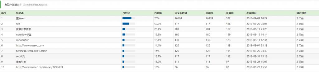 徐三SEO工具 - 外链权重查询工具_域名质量查询工具