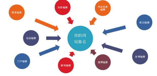 自学网站seo技术