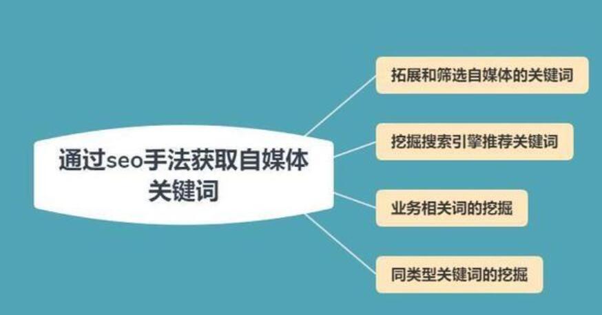 学习seo怎么挖掘主题关键词