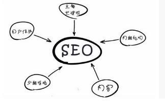 【排名快速上升】_武冈SEO:整站优化该如何利用SEO快速批量上词