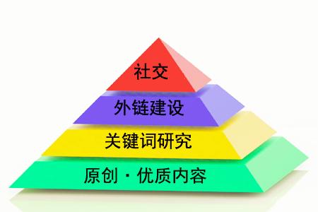 """【搜狗快速排名点击软件】_什么是""""金字塔原理""""对SEO有用吗?"""