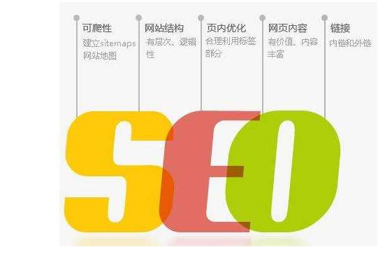 SEO关键词优化必须注意的几个细节!