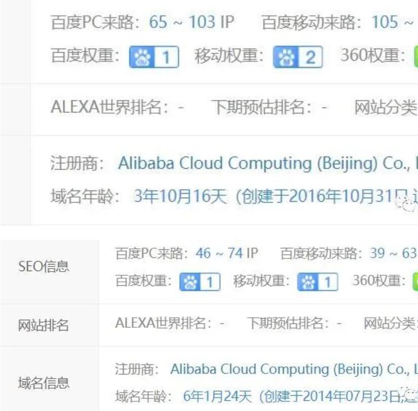 【关键词快速排名工具】_那些权重6利用seo年赚几十万的网站为啥落寞了?