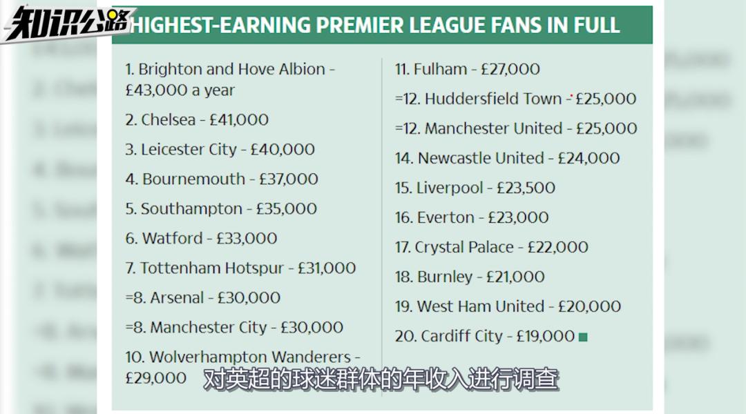 足球在英国:一年赚百亿的「屌丝生意」
