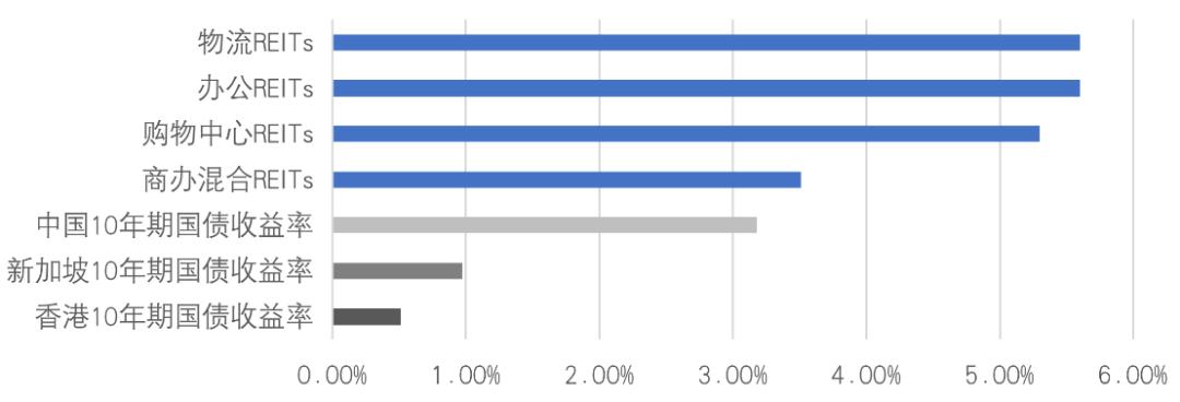 首批公募REITs落地在即,收益率需多高?