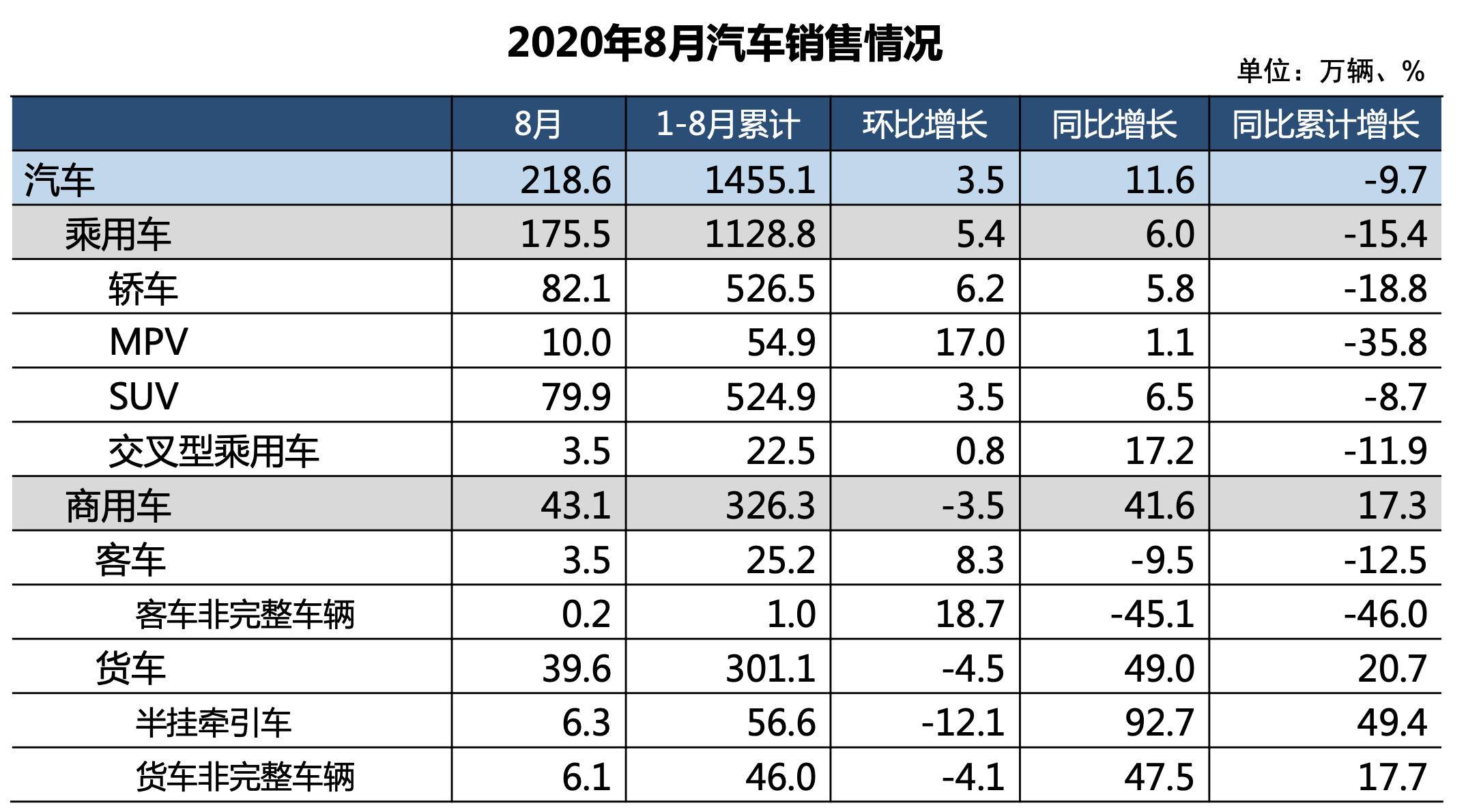 中汽协:8月汽车销量218.6万辆,新能源车产销刷新8月历史纪录