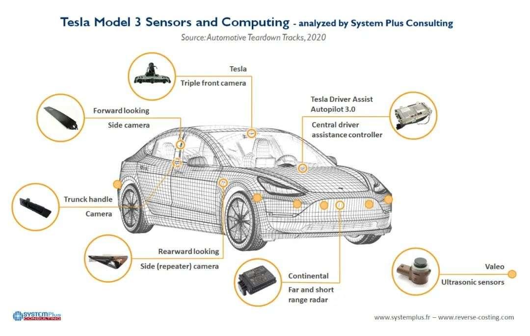 你的下一辆车可以智能进化,但需要不停充值