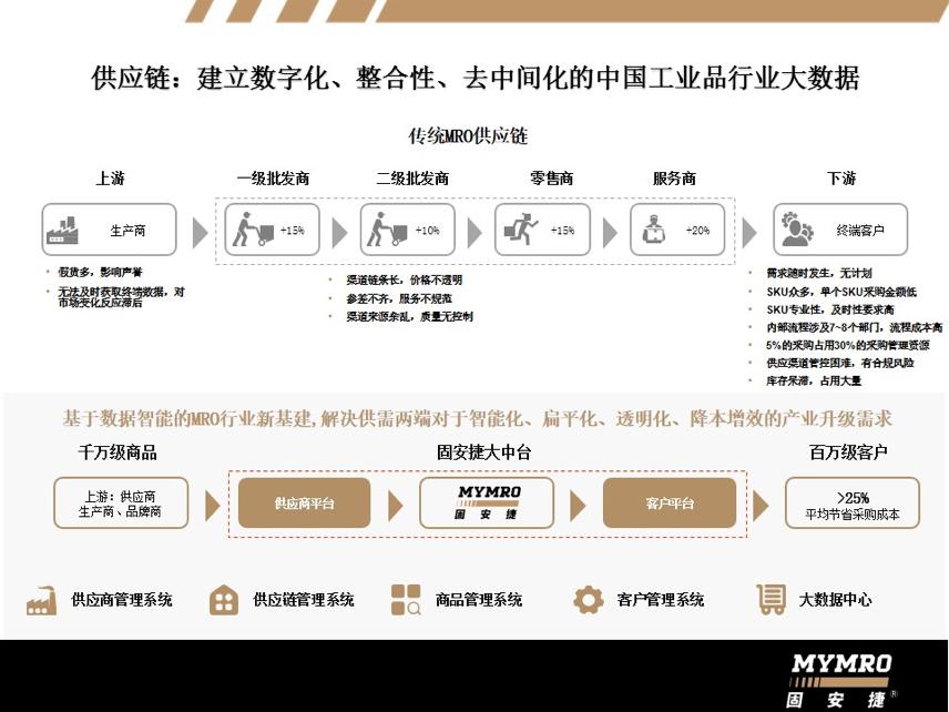工业品B2B采购平台「固安捷中国」通过MBO变中资,获数亿人民币A轮融资
