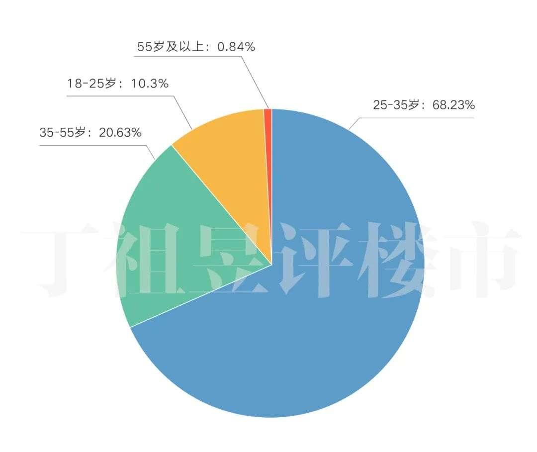 11234组家庭调查:41.79%有房却依然在租房