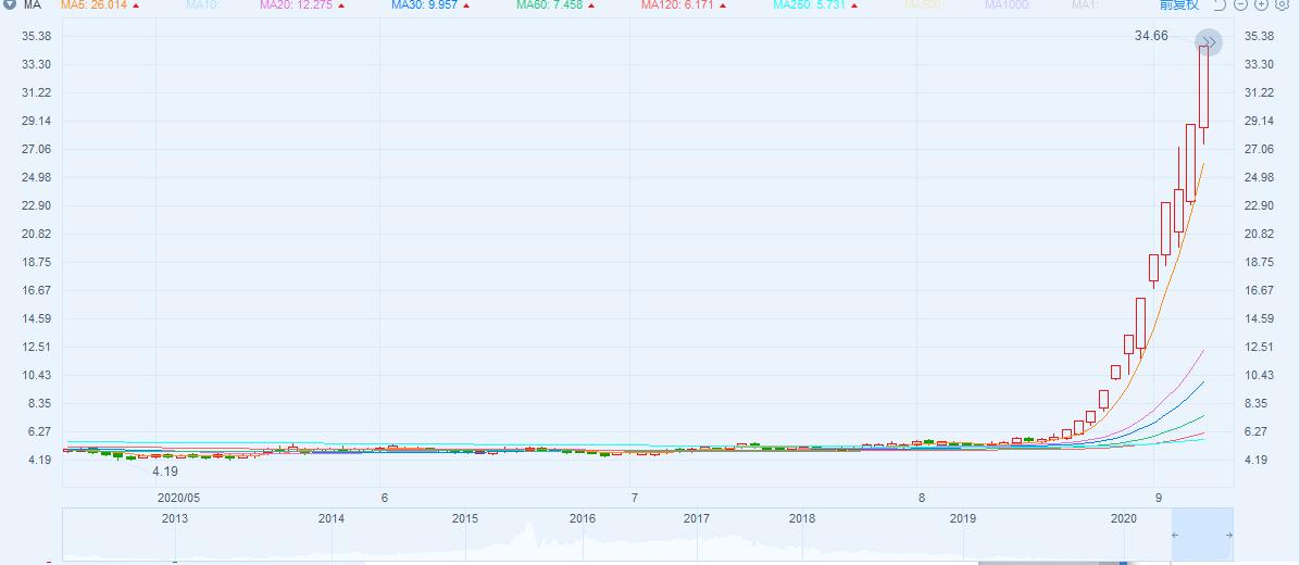 市场要闻丨天山生物12天涨500%,涉嫌股价操作后再陷配资谜团