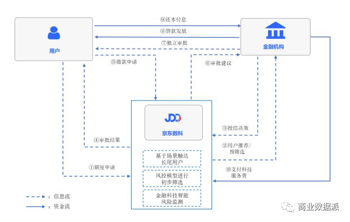 从金融到企业服务,京东数科值不值2000亿元?