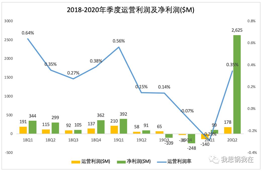 一夜暴涨26%,Salesforce真的能乘风破浪吗?