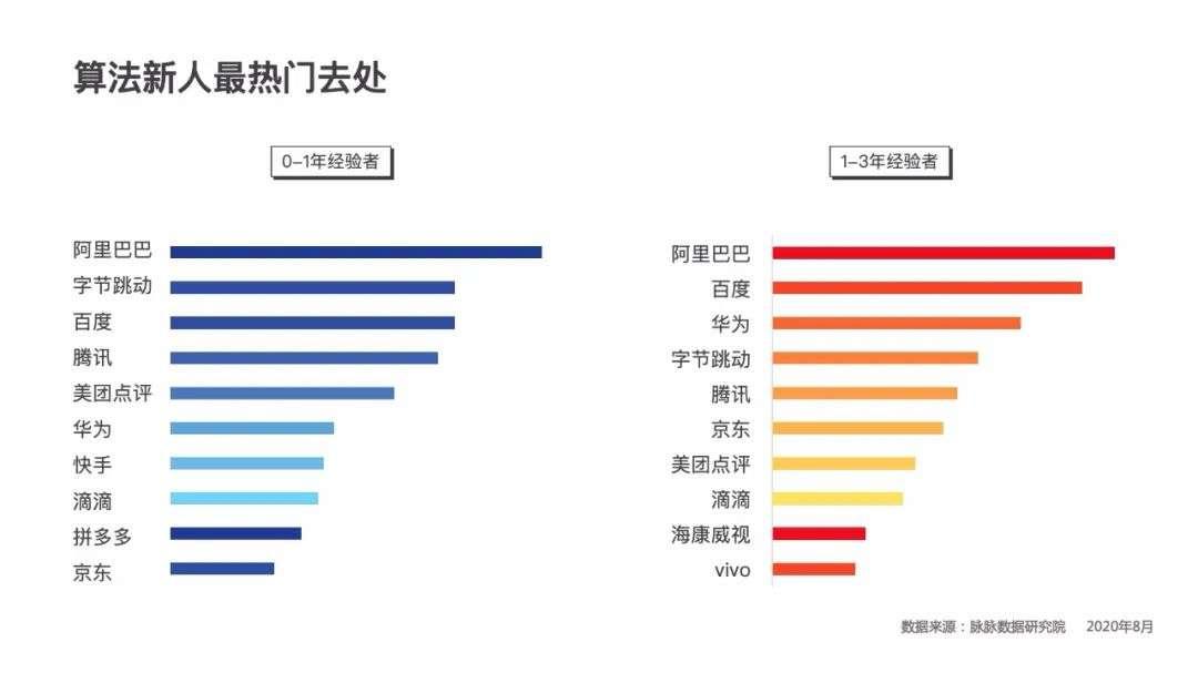 毕业生城市吸引力排名(毕业生最喜欢的城市)