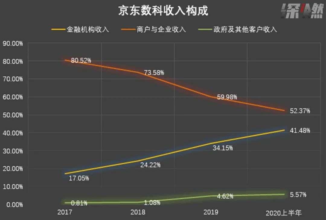 """京东数科要上市:三成收入靠""""爸爸"""",刘强东冲击富豪榜前五"""