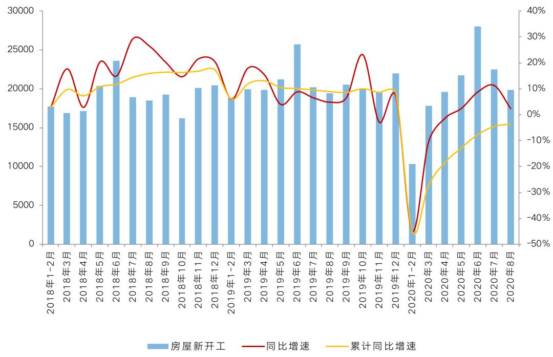 11月商品房销售额(商品房销售额)