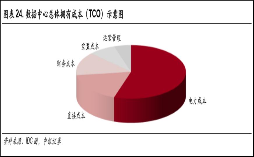 IDC淘金热:千亿资金涌入,掮客丛生,IRR最高20%