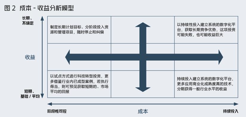 金融企业科技转型,北大教授总结出5种模式