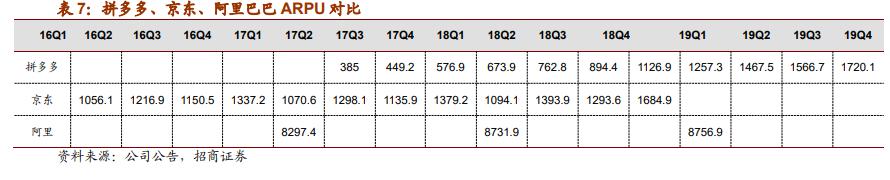 电商半年深度复盘:阿里、京东、拼多多,谁的新引擎准备启动?