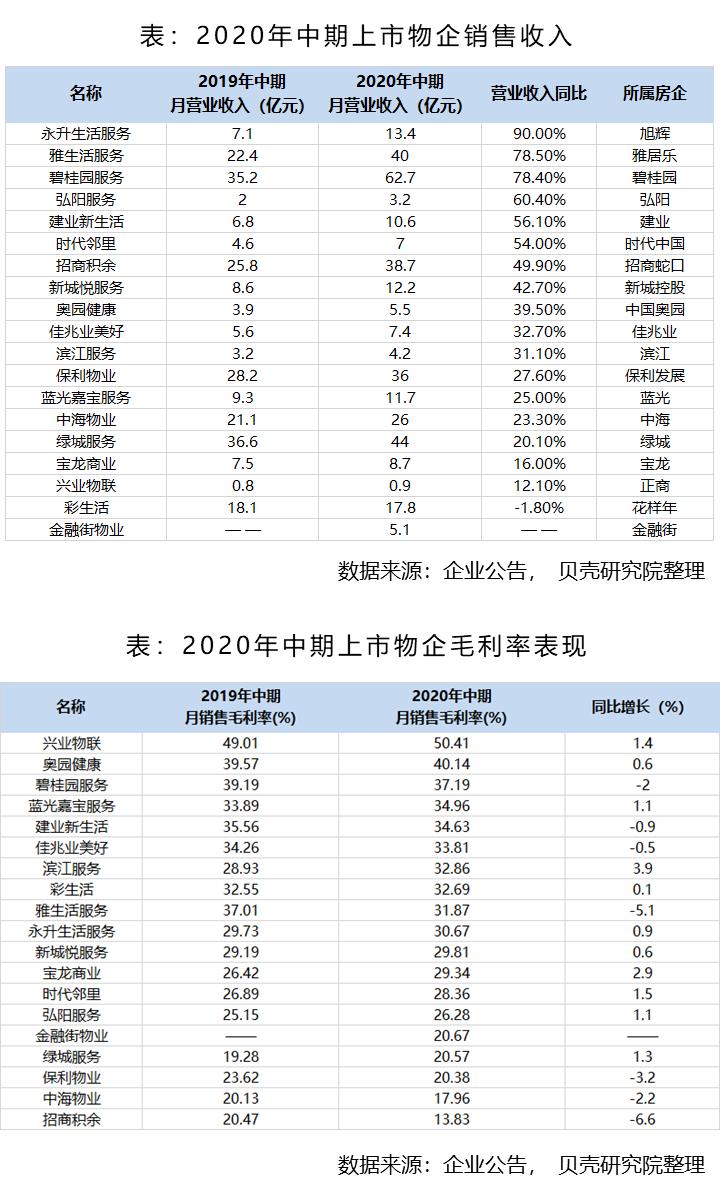房地产行业销售(房地产行业历史发展)