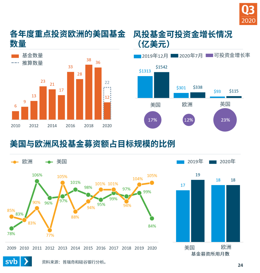 分散复苏态势正在成型——硅谷银行发布《2020年第三季度市场态势报告》