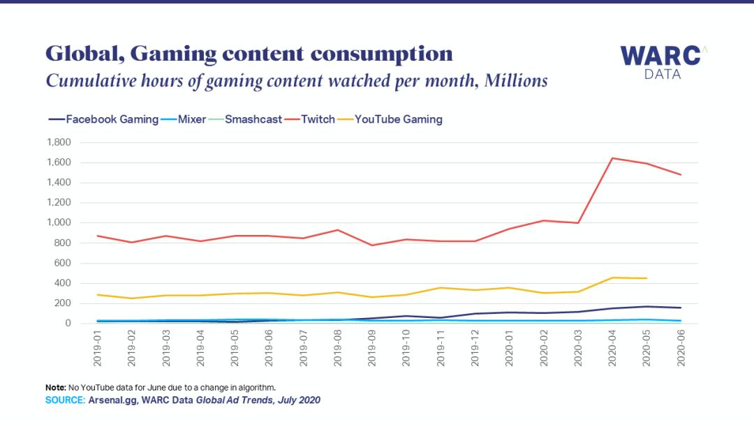 亚马逊、谷歌、Facebook入局电子竞技,流媒体直播时代来了?