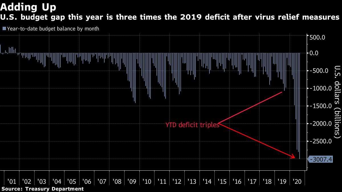 """市场要闻   美国财政""""失控""""2020赤字占比或将创二战后新高"""