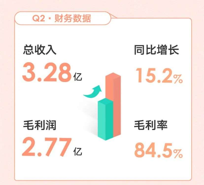 新氧VS美团:流量为王or医生为王?