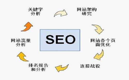 百度seo关键词优化