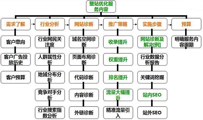 重庆整站优化 什么是整站优化?