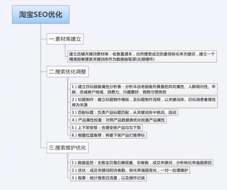 淘宝seo推广怎么做 淘宝SEO优化价值和思路是什么