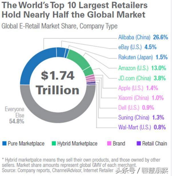 网购商城排名 全球前十电商排行榜有哪些