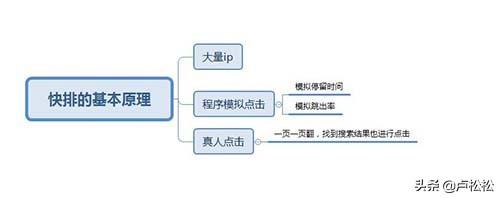 seo经验分享哪些 SEO实操流程能提高用户体验吗