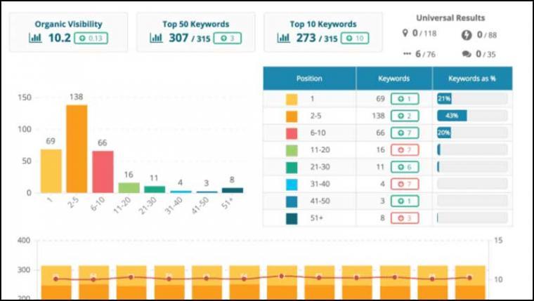 网站排名软件有哪些 百度必备的SEO排名工具