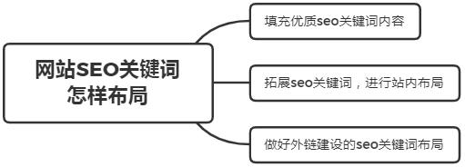 【优化快速排名软件】_网站SEO关键词怎样布局?怎样建立关键词库?