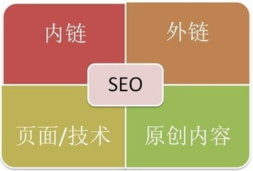 seo关键词优化(seo课程心得体会)