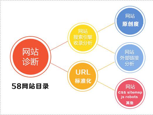 【买卖链接】诊断报告SEO怎么做 网站SEO的诊断报告计划