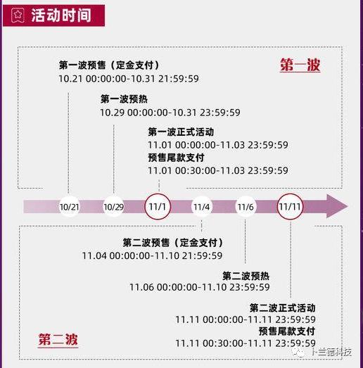 2020天猫双十一晚会节目单(浅谈天猫双11活动详情)