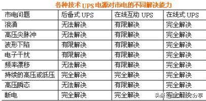 ups是什么东西,UPS电源基础知识有哪些