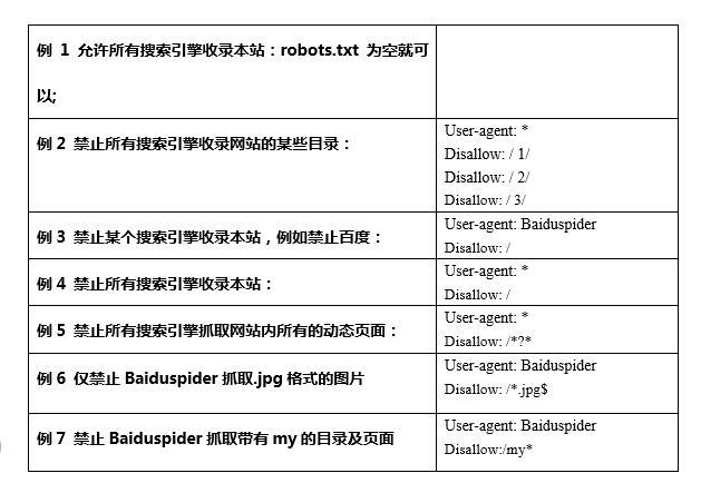 robots文件介绍!作用及写法详细讲解。