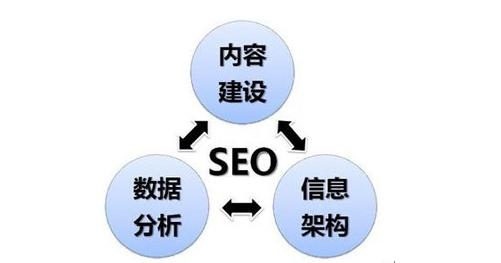 网站站内优化应该怎么做