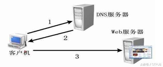 dns欺骗攻击方法有哪些呢?