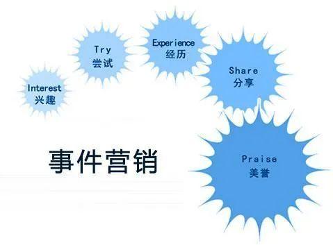 网络营销模式是什么 十种网络营销模式 -2