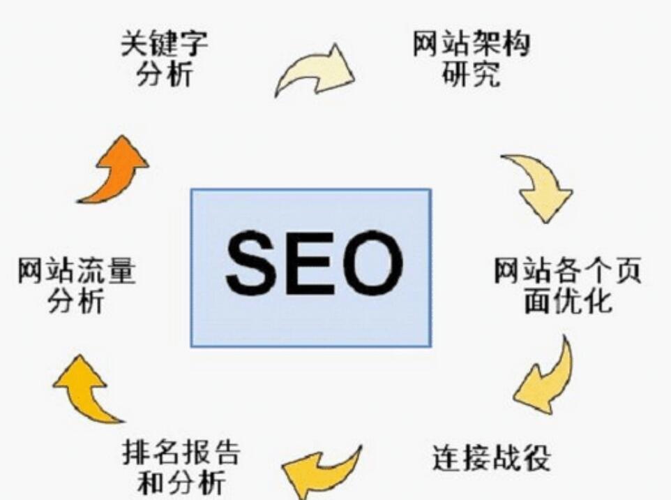 网站SEO优化中需要注意哪些优化细节?