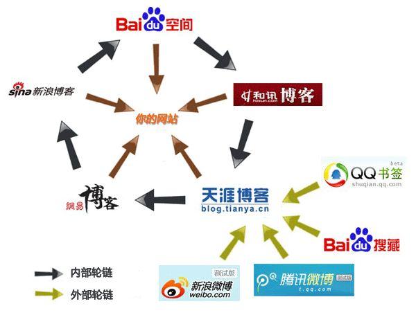 seo外链建设是什么意思?seo外链建设途径有哪些