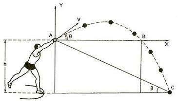 怎样扔铅球(运用正确技术训练手段和方法)