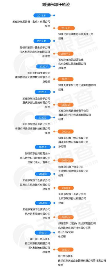 刘强东为什么要退出京东(这3个目的很明显)